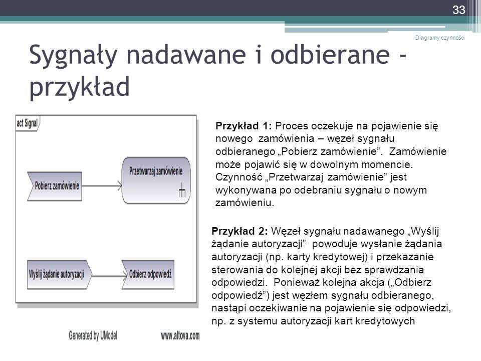 Sygnały nadawane i odbierane - przykład