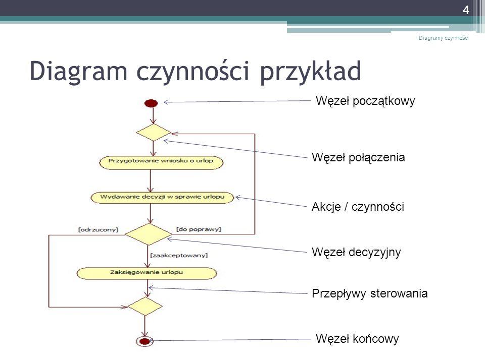 Diagram czynności przykład