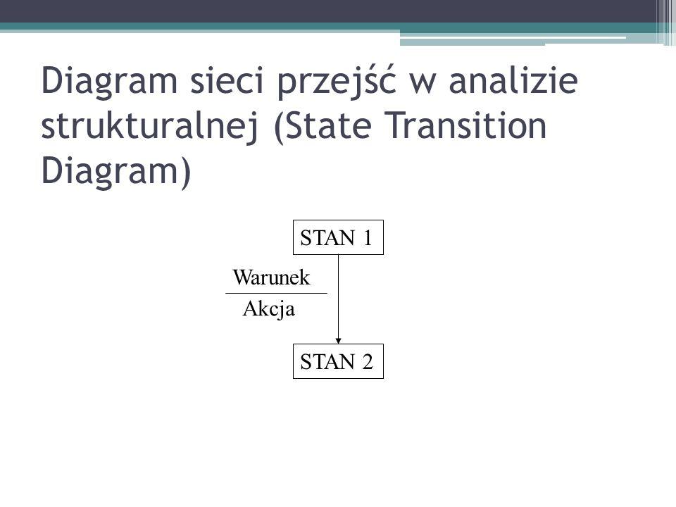 Diagram sieci przejść w analizie strukturalnej (State Transition Diagram)