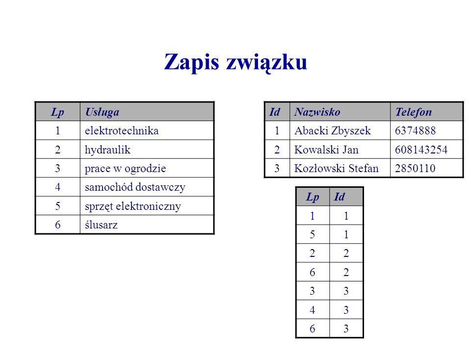 Zapis związku Lp Usługa 1 elektrotechnika 2 hydraulik 3