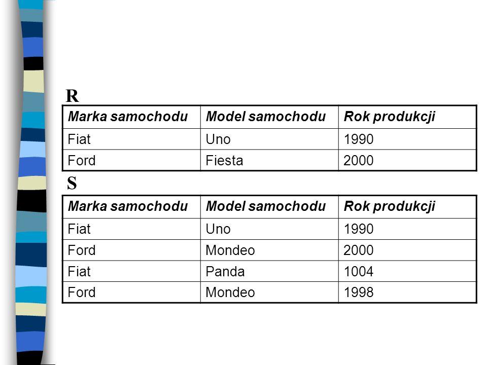R S Marka samochodu Model samochodu Rok produkcji Fiat Uno 1990 Ford