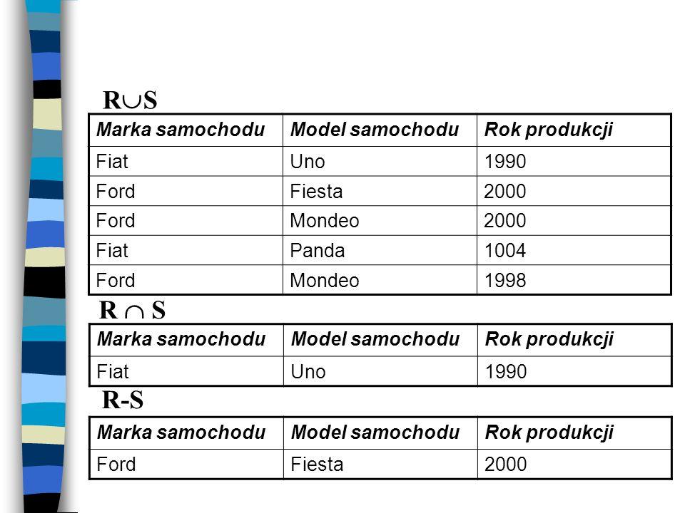 RS R  S R-S Marka samochodu Model samochodu Rok produkcji Fiat Uno