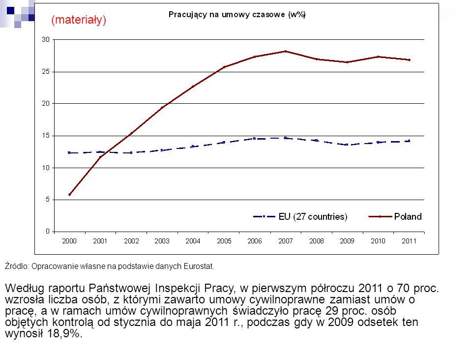 (materiały) Źródlo: Opracowanie własne na podstawie danych Eurostat.