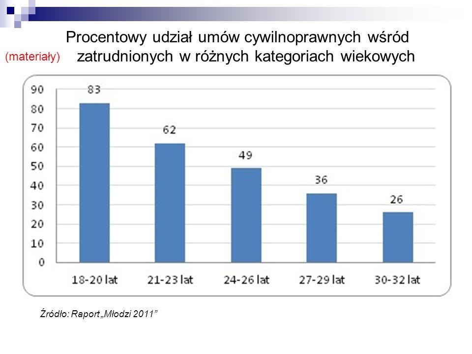 Procentowy udział umów cywilnoprawnych wśród zatrudnionych w różnych kategoriach wiekowych