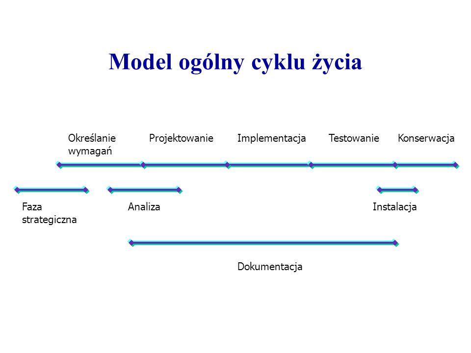 Model ogólny cyklu życia