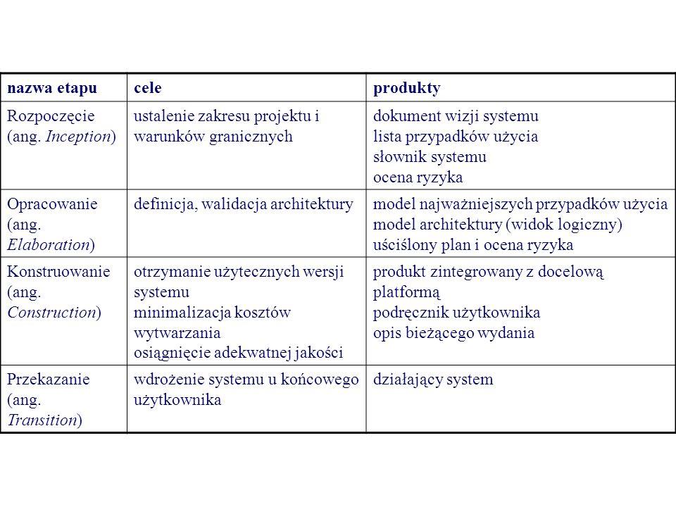 nazwa etapu cele. produkty. Rozpoczęcie (ang. Inception) ustalenie zakresu projektu i warunków granicznych.