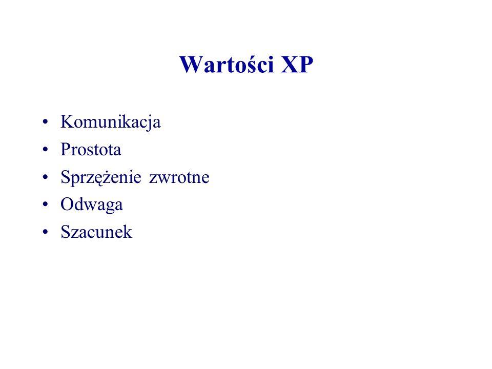 Wartości XP Komunikacja Prostota Sprzężenie zwrotne Odwaga Szacunek