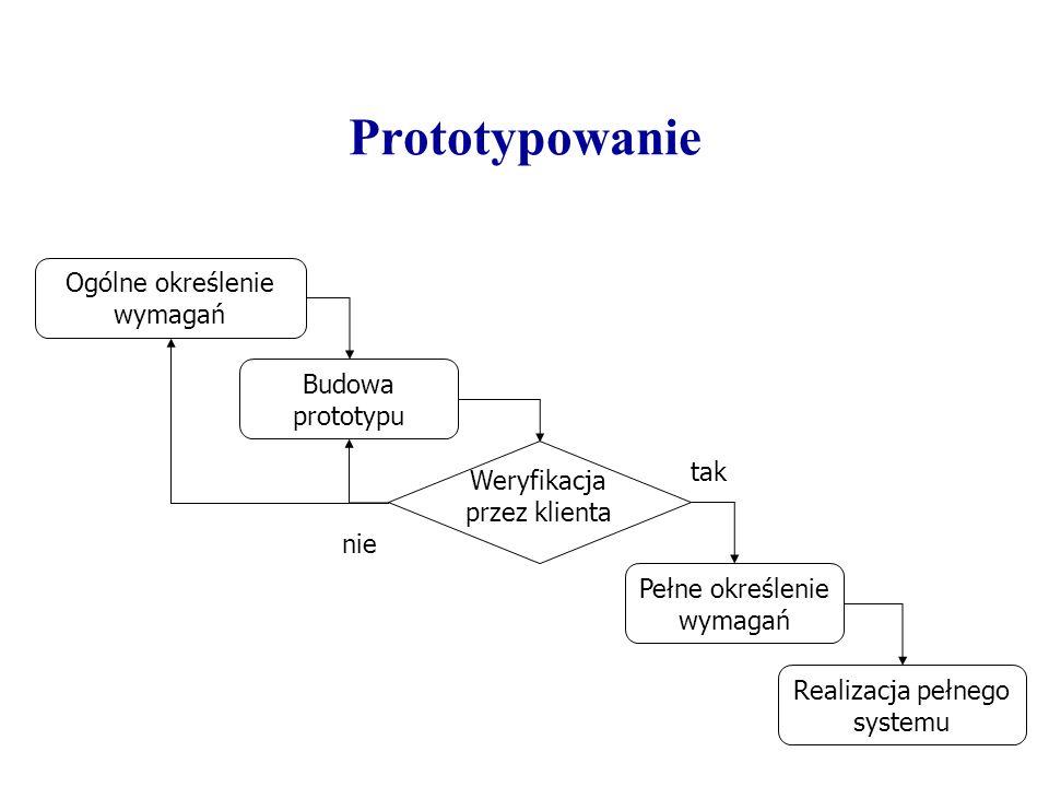Prototypowanie Ogólne określenie wymagań Budowa prototypu tak