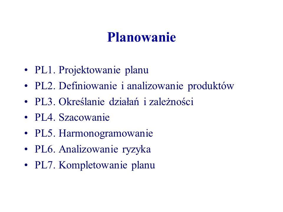 Planowanie PL1. Projektowanie planu