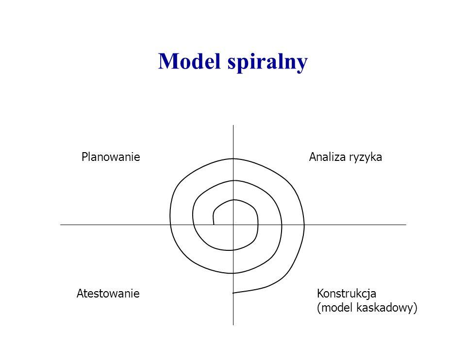 Model spiralny Planowanie Analiza ryzyka Atestowanie Konstrukcja