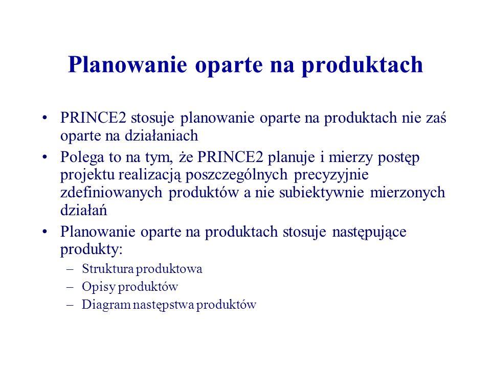 Planowanie oparte na produktach