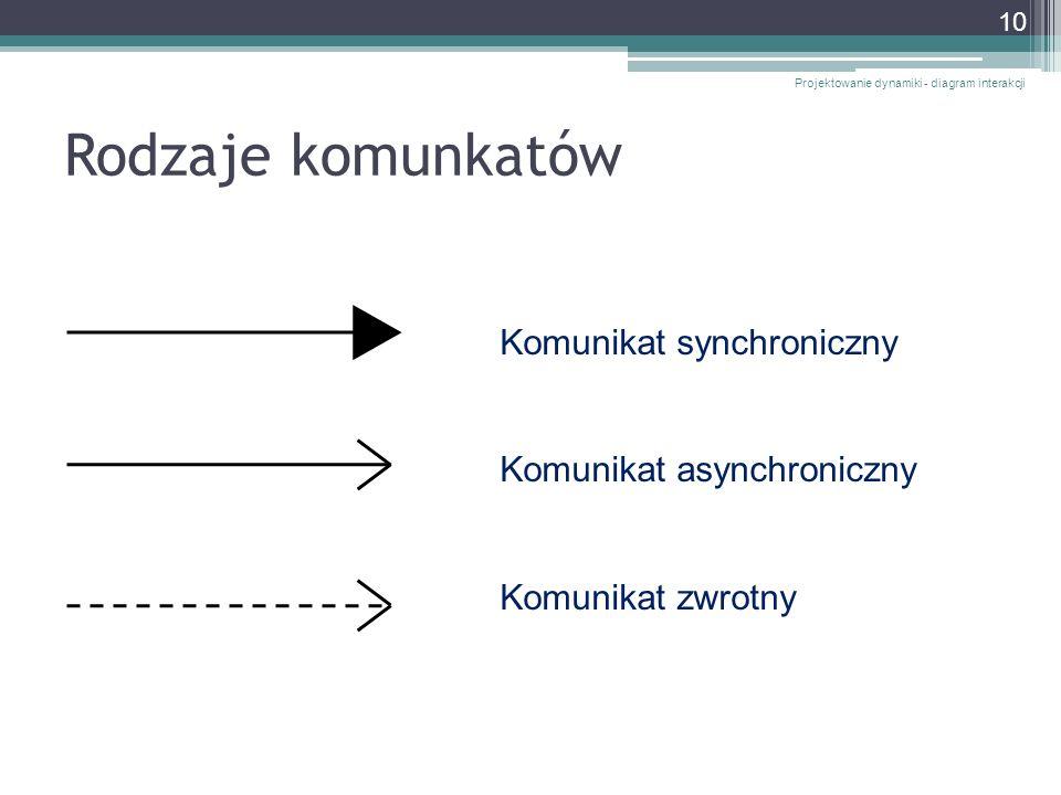 Rodzaje komunkatów Komunikat synchroniczny Komunikat asynchroniczny