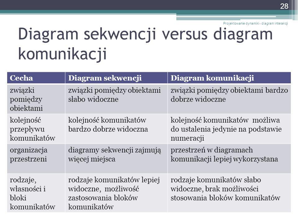 Diagram sekwencji versus diagram komunikacji