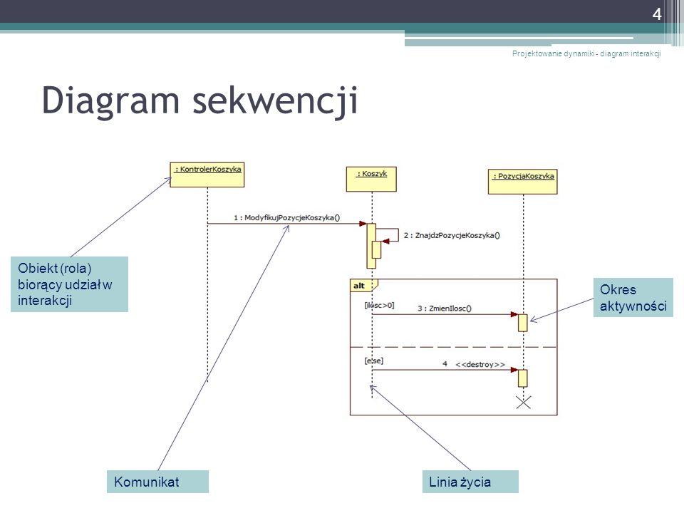 Diagram sekwencji Obiekt (rola) biorący udział w interakcji