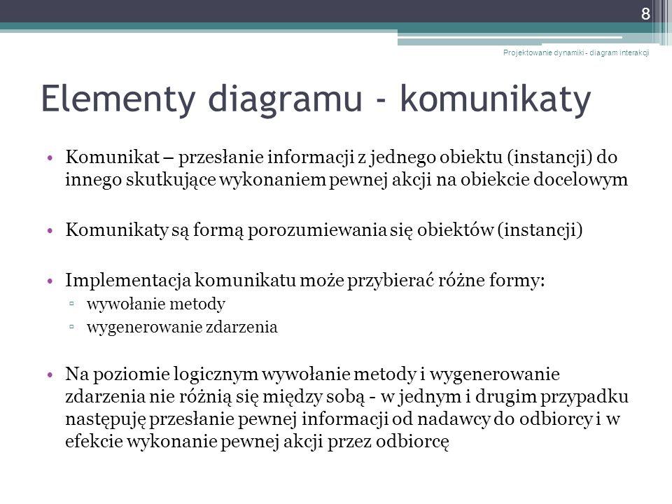Elementy diagramu - komunikaty