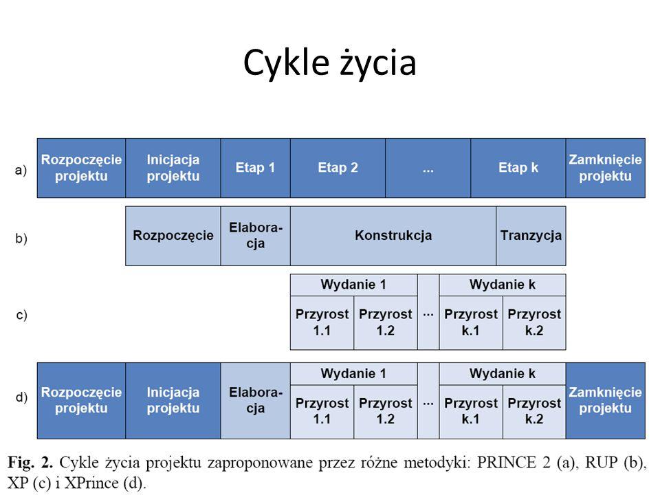Cykle życia
