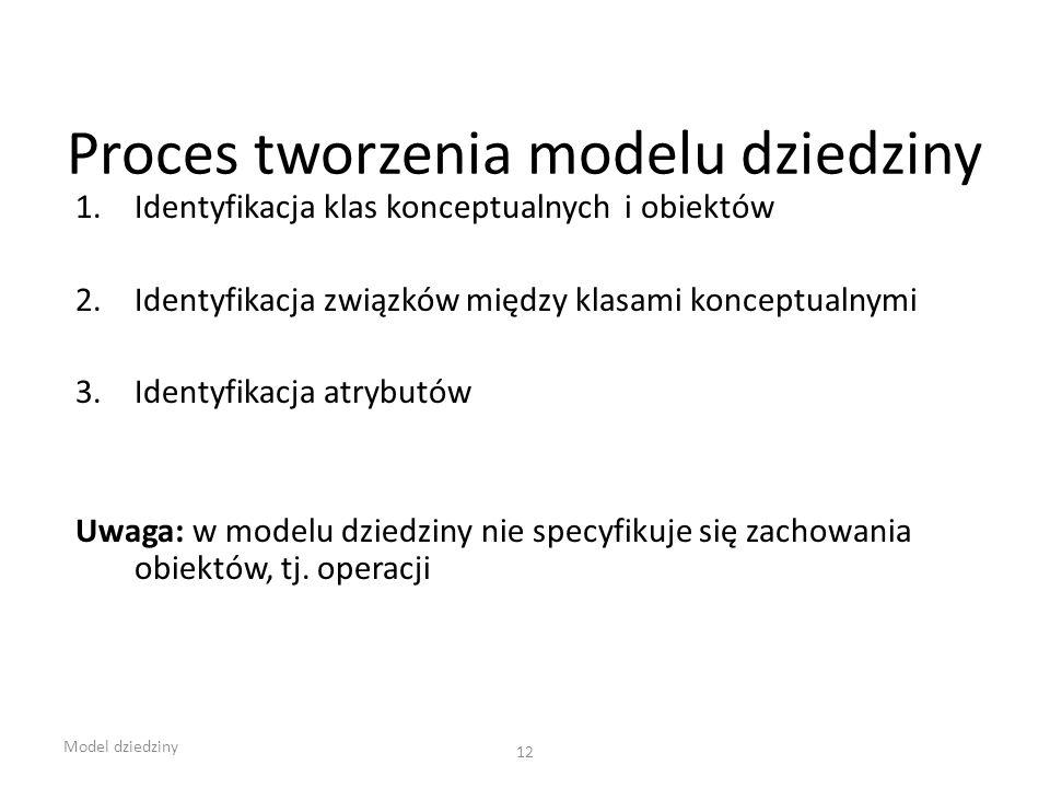Proces tworzenia modelu dziedziny
