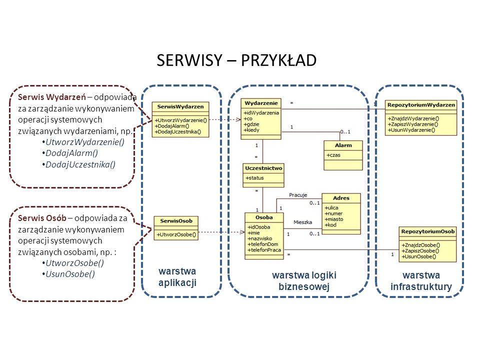 warstwa logiki biznesowej warstwa infrastruktury