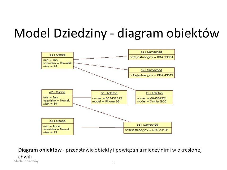 Model Dziedziny - diagram obiektów