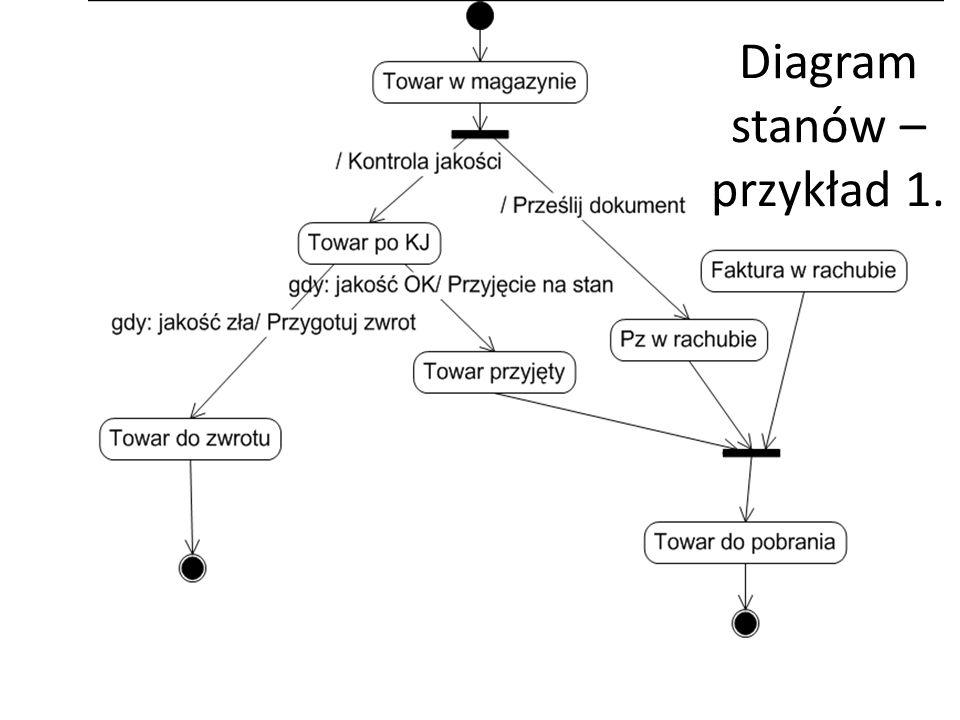 Diagram stanów – przykład 1.