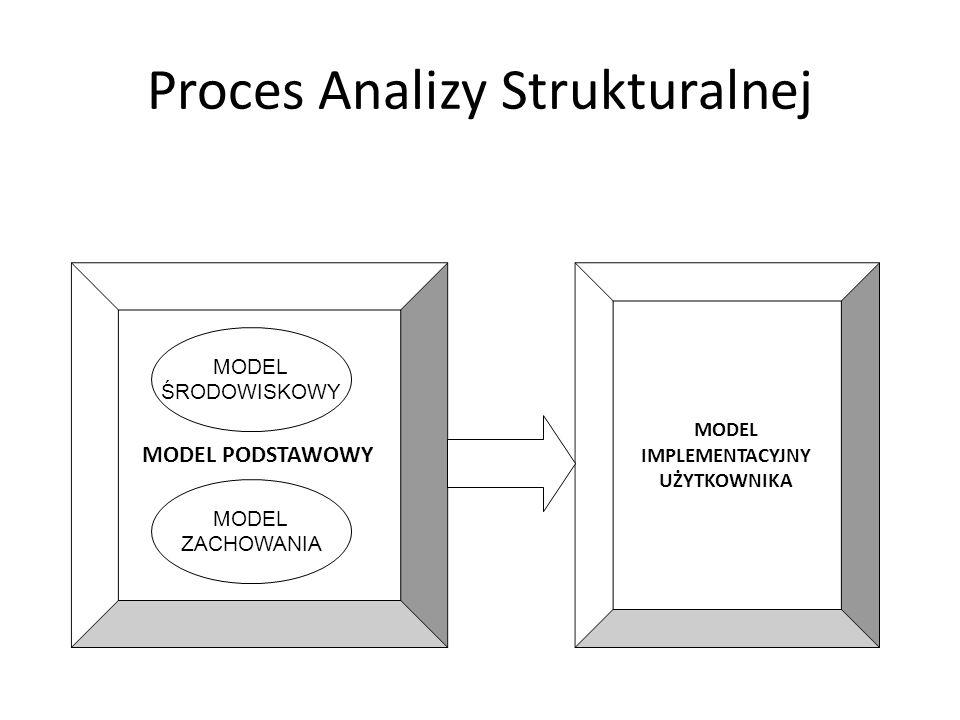 Proces Analizy Strukturalnej