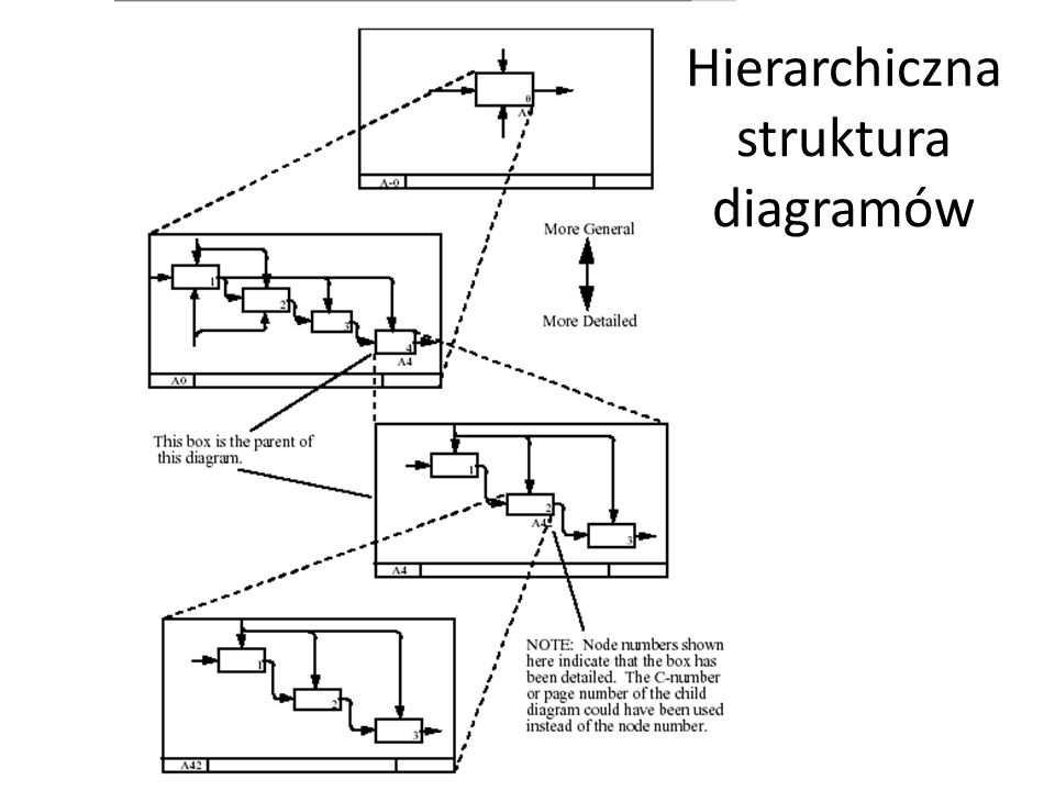 Hierarchiczna struktura diagramów