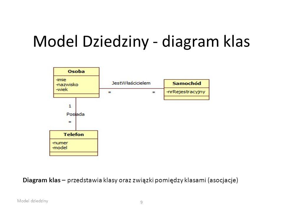 Model Dziedziny - diagram klas