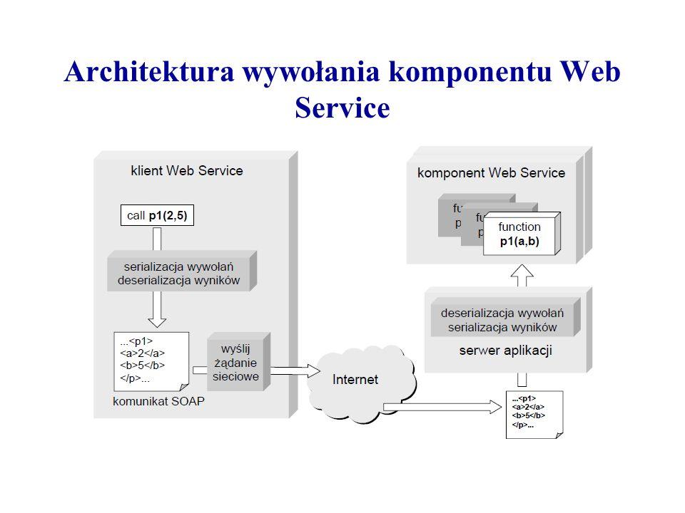 Architektura wywołania komponentu Web Service