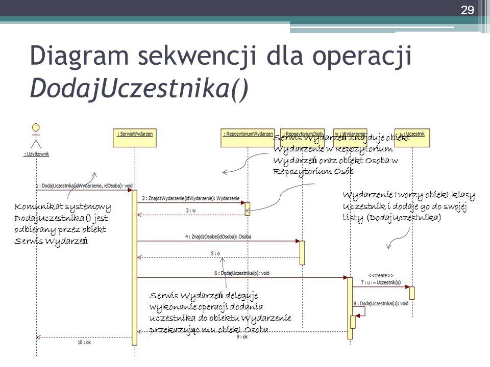 Diagram sekwencji dla operacji DodajUczestnika()