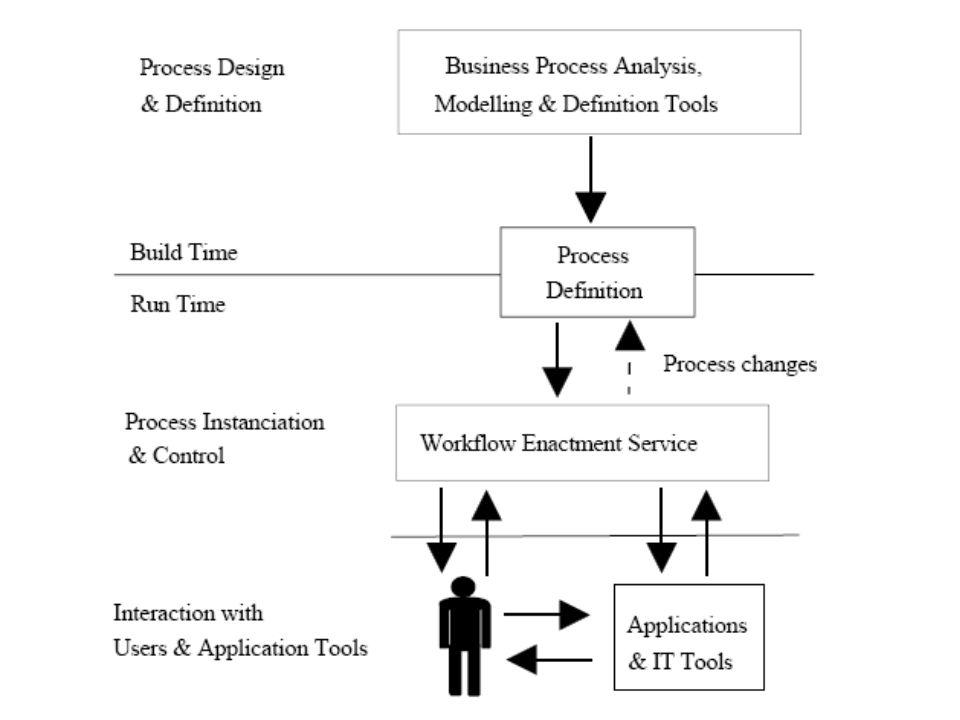 Wszystkie systemy zarządzania procesami pracy mogą być scharakteryzowane jako zapewniające wsparcie w trzech funkcjonalnych obszarach: