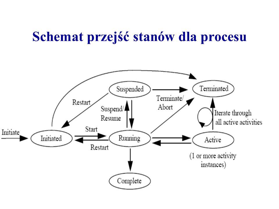 Schemat przejść stanów dla procesu