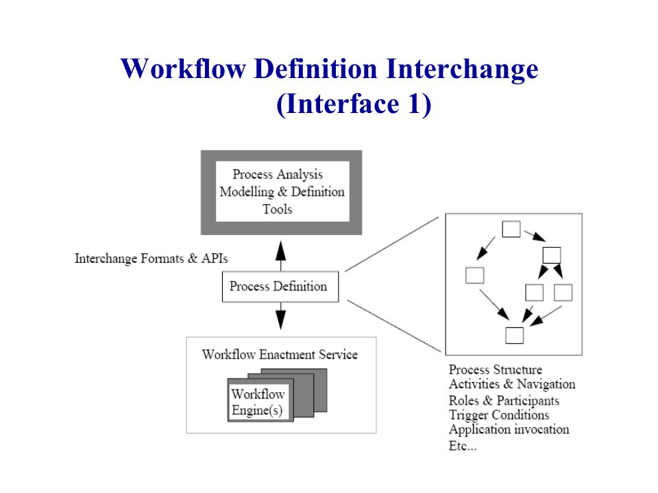 Workflow Definition Interchange (Interface 1)