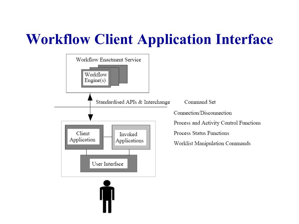 Workflow Client Application Interface