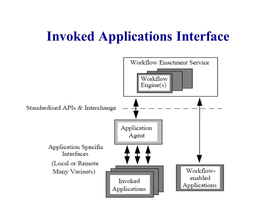 Invoked Applications Interface