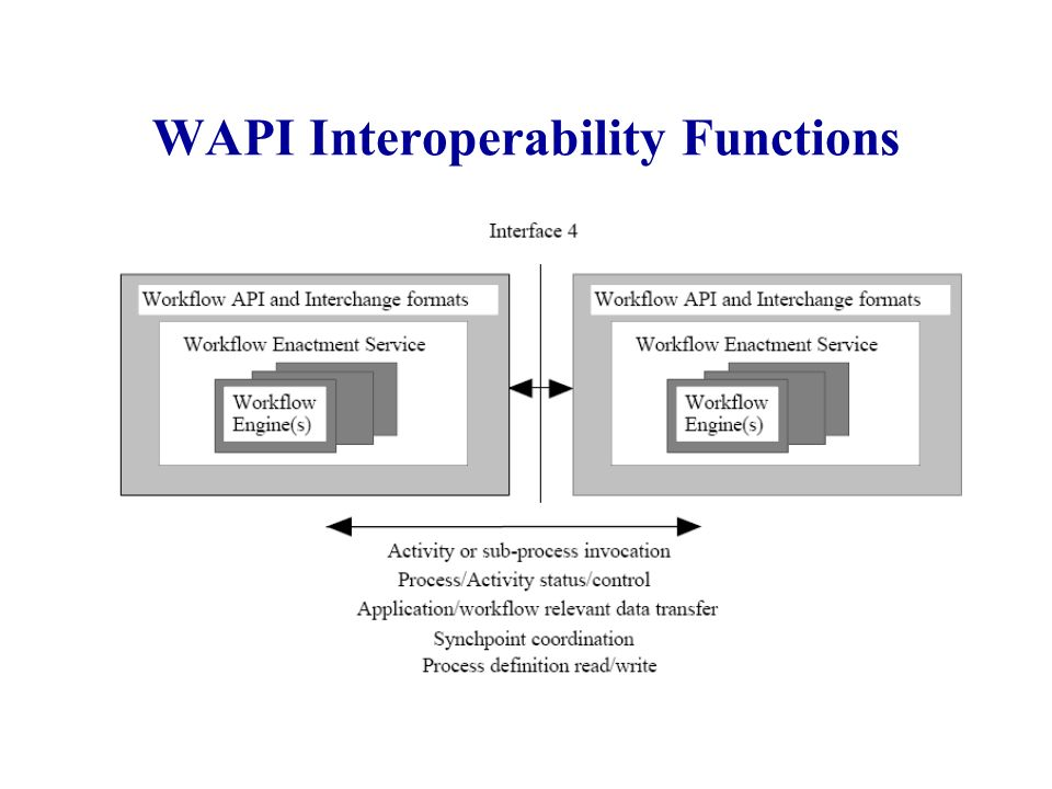 WAPI Interoperability Functions