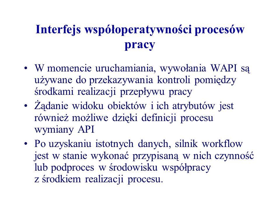 Interfejs współoperatywności procesów pracy