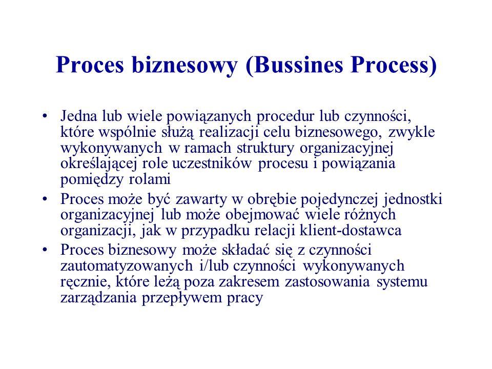 Proces biznesowy (Bussines Process)