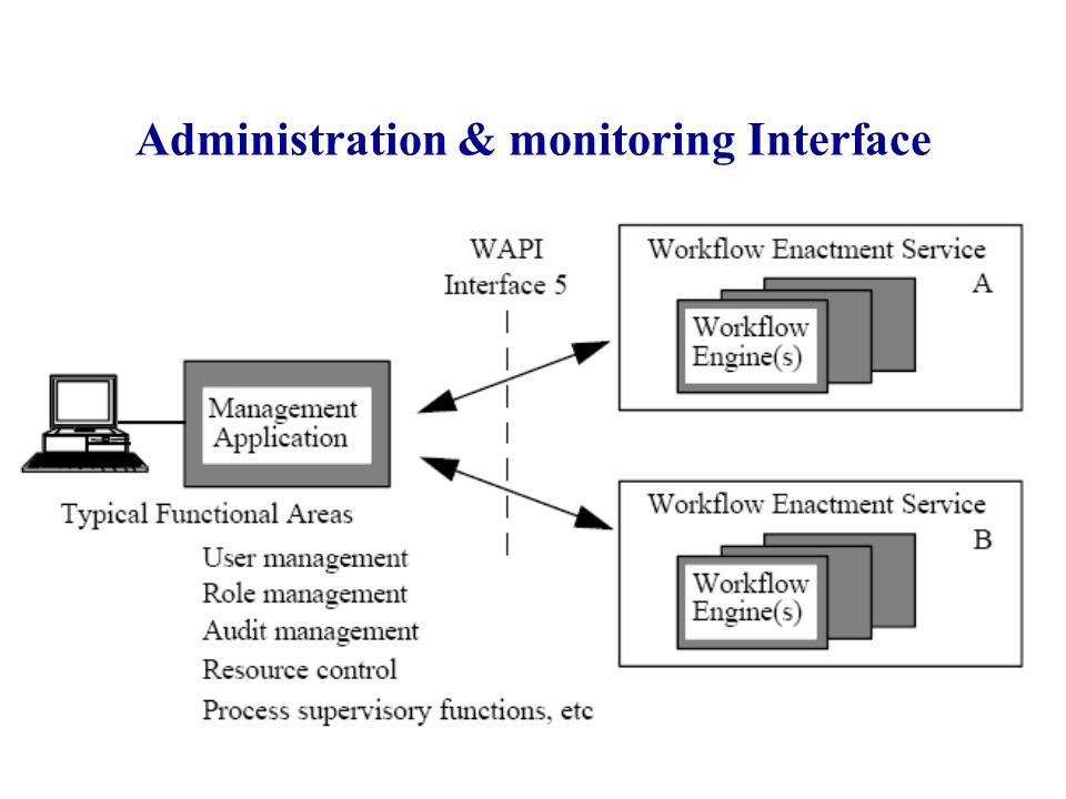 Administration & monitoring Interface