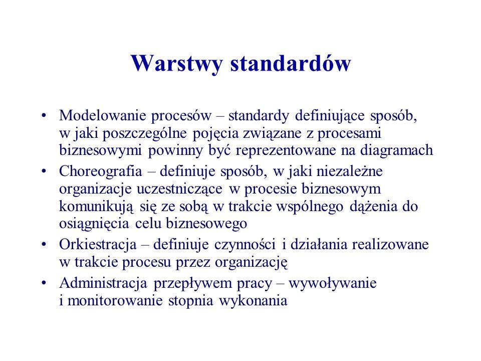 Warstwy standardów