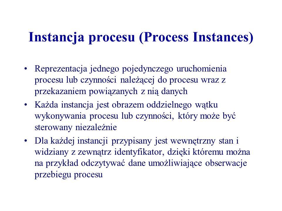 Instancja procesu (Process Instances)