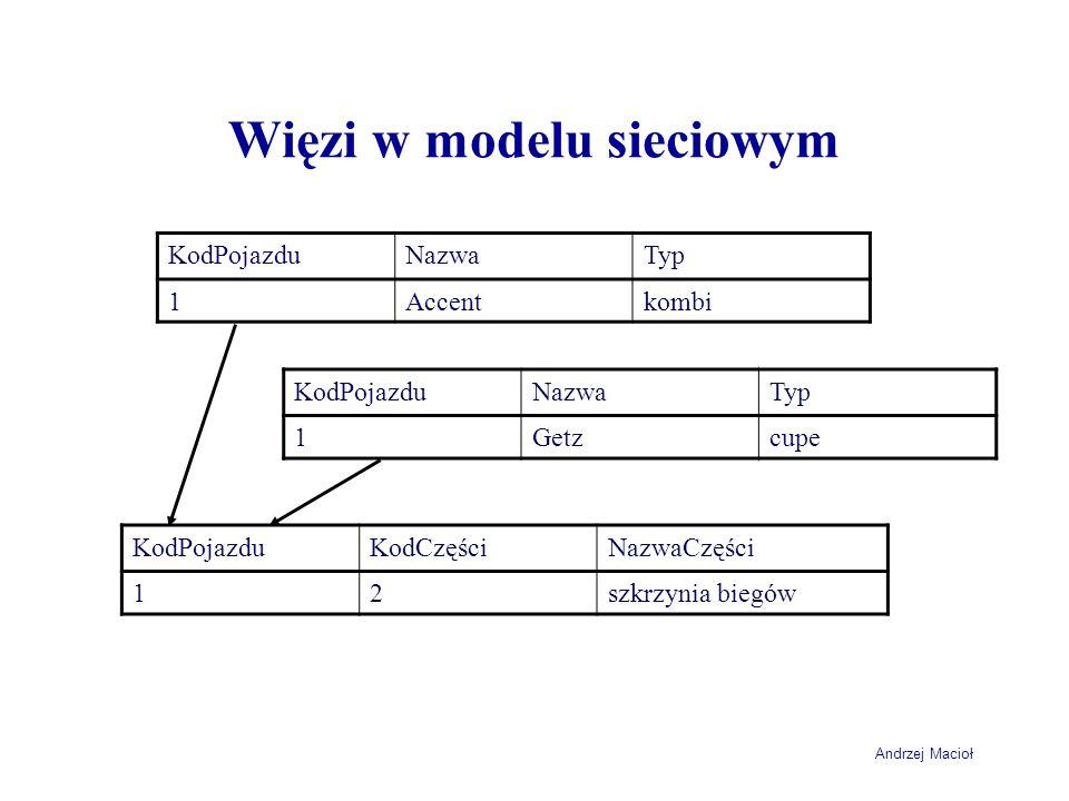 Więzi w modelu sieciowym