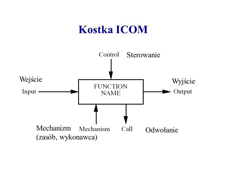 Kostka ICOM Sterowanie Wejście Wyjście Mechanizm Odwołanie
