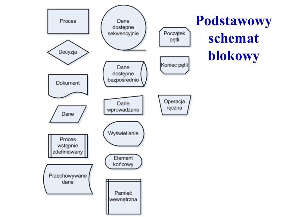 Podstawowy schemat blokowy