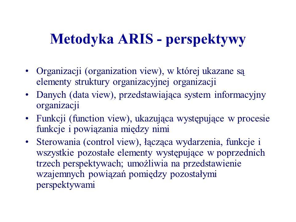 Metodyka ARIS - perspektywy