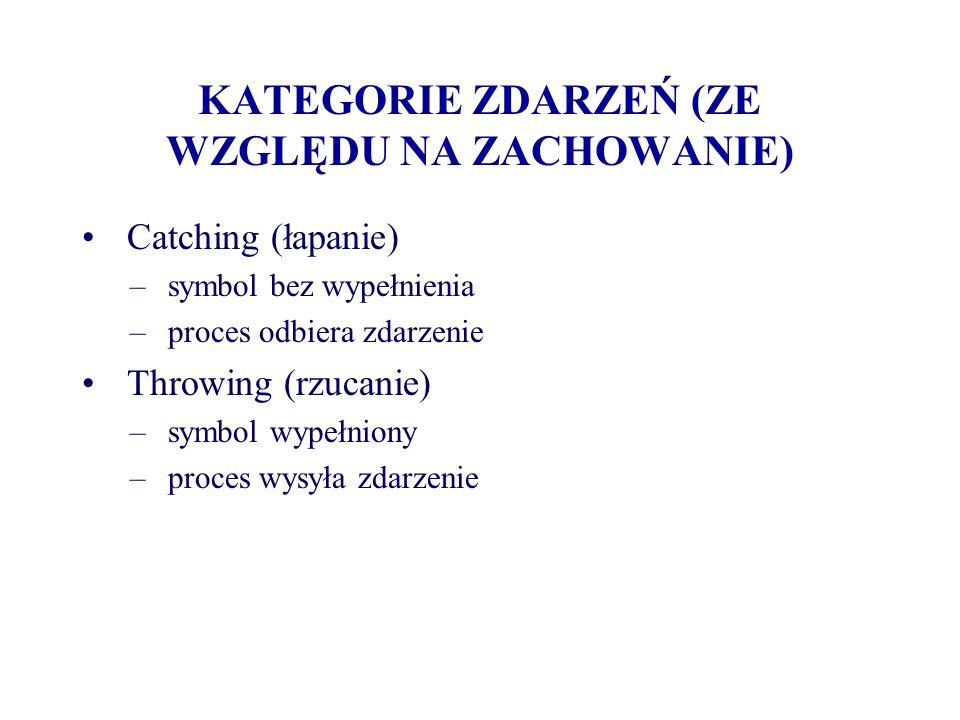 KATEGORIE ZDARZEŃ (ZE WZGLĘDU NA ZACHOWANIE)