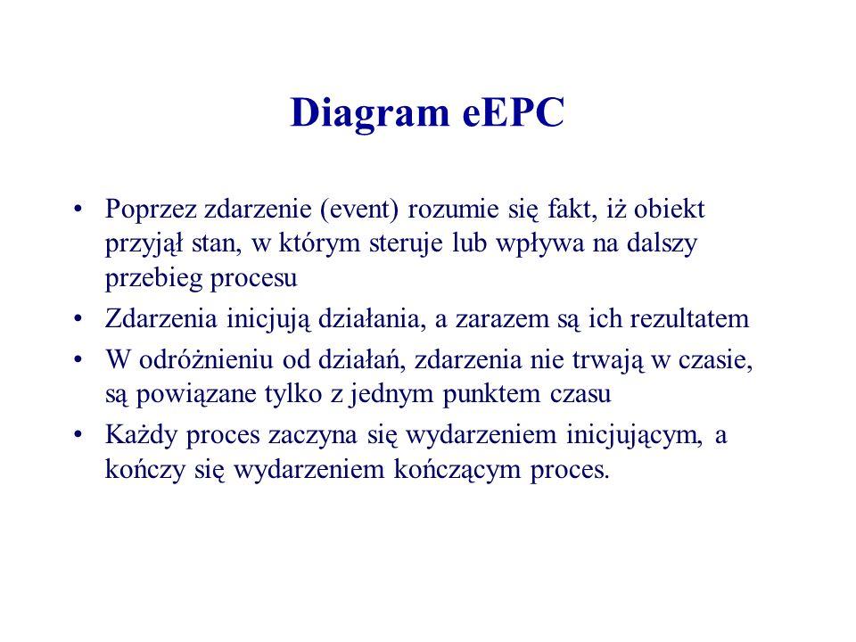 Diagram eEPC Poprzez zdarzenie (event) rozumie się fakt, iż obiekt przyjął stan, w którym steruje lub wpływa na dalszy przebieg procesu.