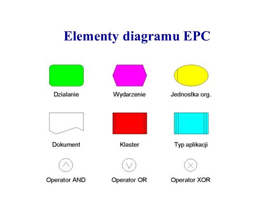 Elementy diagramu EPC