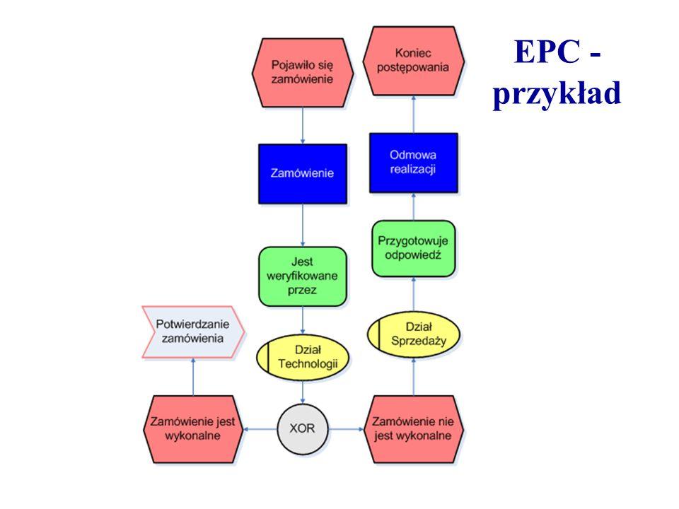 EPC - przykład