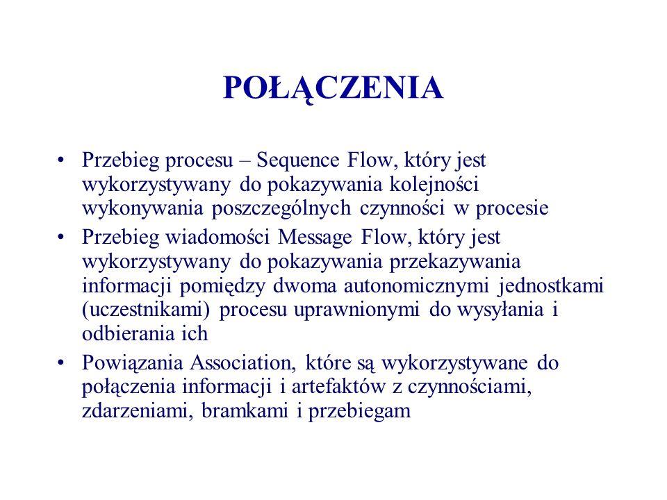 POŁĄCZENIA Przebieg procesu – Sequence Flow, który jest wykorzystywany do pokazywania kolejności wykonywania poszczególnych czynności w procesie.