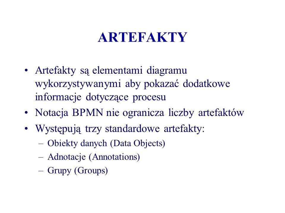 ARTEFAKTYArtefakty są elementami diagramu wykorzystywanymi aby pokazać dodatkowe informacje dotyczące procesu.